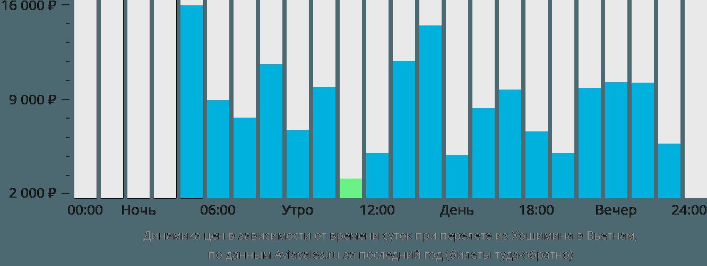 Динамика цен в зависимости от времени вылета из Хошимина в Вьетнам
