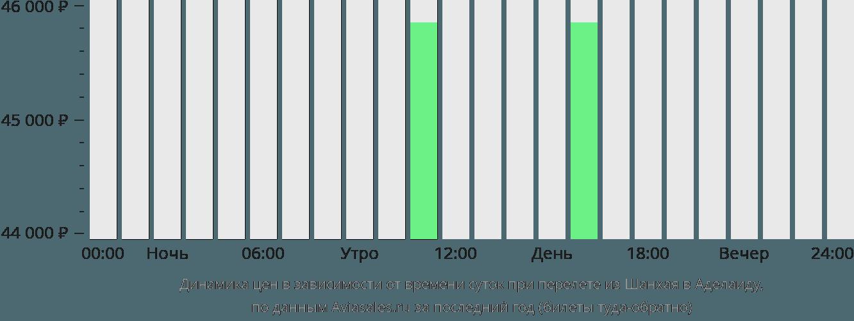 Динамика цен в зависимости от времени вылета из Шанхая в Аделаиду