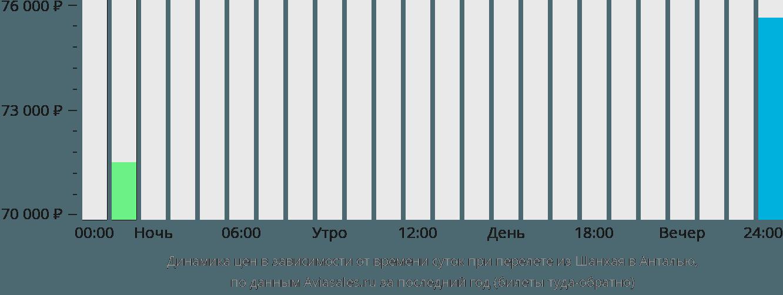 Динамика цен в зависимости от времени вылета из Шанхая в Анталью