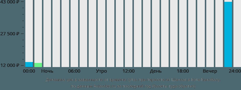 Динамика цен в зависимости от времени вылета из Шанхая в Кота-Кинабалу