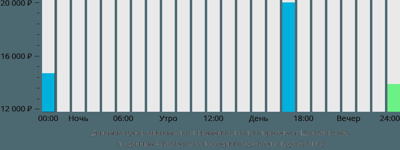 Динамика цен в зависимости от времени вылета из Шанхая в Себу