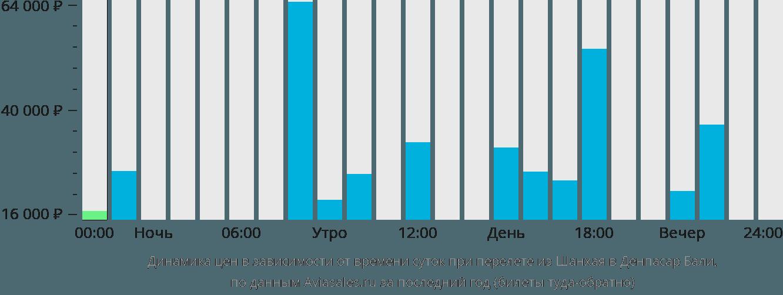 Динамика цен в зависимости от времени вылета из Шанхая в Денпасар Бали