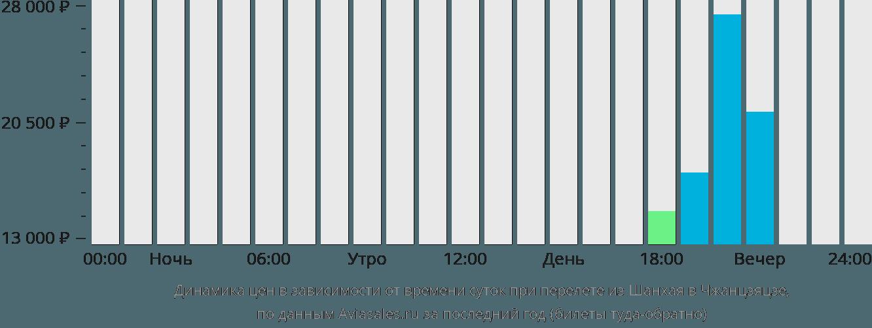 Динамика цен в зависимости от времени вылета из Шанхая в Чжанцзяцзе