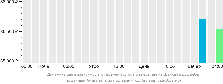 Динамика цен в зависимости от времени вылета из Шанхая в Душанбе