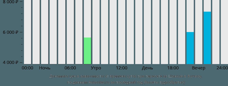 Динамика цен в зависимости от времени вылета из Шанхая в Фучжоу