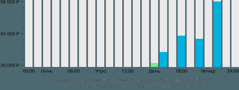 Динамика цен в зависимости от времени вылета из Шанхая в Бишкек