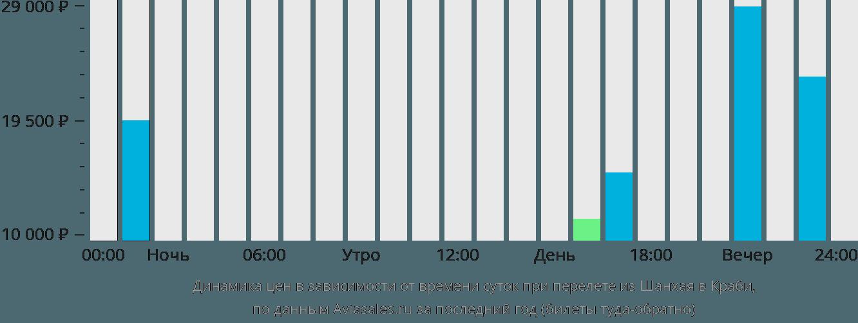 Динамика цен в зависимости от времени вылета из Шанхая в Краби