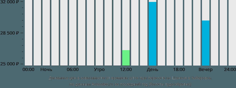 Динамика цен в зависимости от времени вылета из Шанхая в Хабаровск
