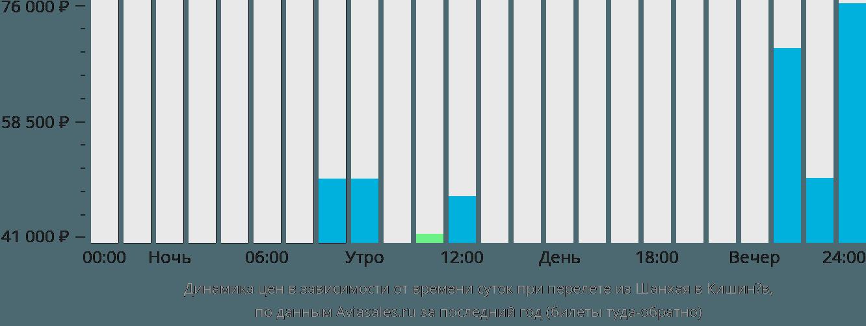 Динамика цен в зависимости от времени вылета из Шанхая в Кишинёв