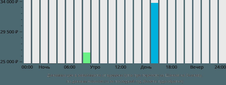 Динамика цен в зависимости от времени вылета из Шанхая на Окинаву