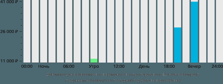 Динамика цен в зависимости от времени вылета из Шанхая в Сиемреап