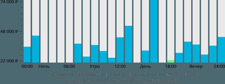 Динамика цен в зависимости от времени вылета из Шанхая в Россию