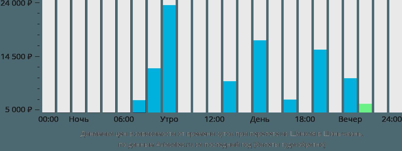 Динамика цен в зависимости от времени вылета из Шанхая в Шэньчжэнь