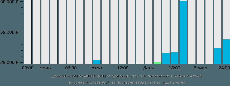 Динамика цен в зависимости от времени вылета из Шанхая в Астану