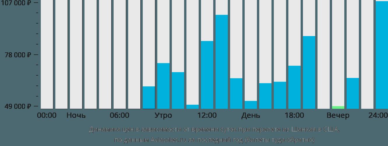 Динамика цен в зависимости от времени вылета из Шанхая в США