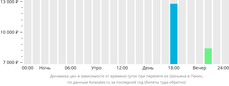 Динамика цен в зависимости от времени вылета из Шэньяна в Пекин