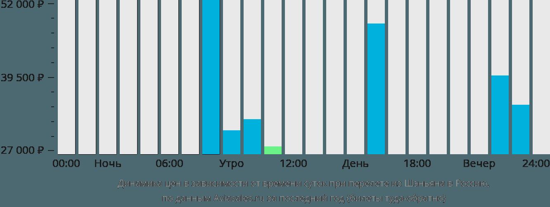 Динамика цен в зависимости от времени вылета из Шэньяна в Россию