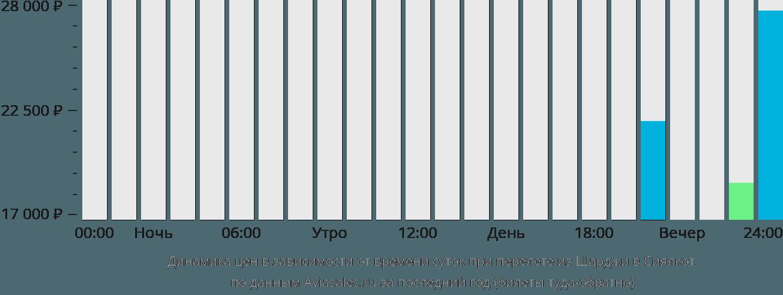 Динамика цен в зависимости от времени вылета из Шарджи в Сиялкот