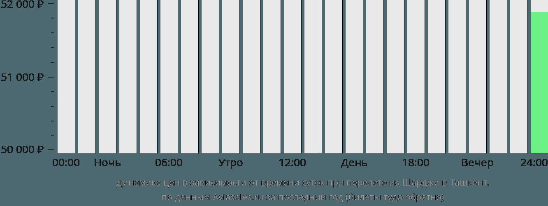 Динамика цен в зависимости от времени вылета из Шарджи в Ташкент