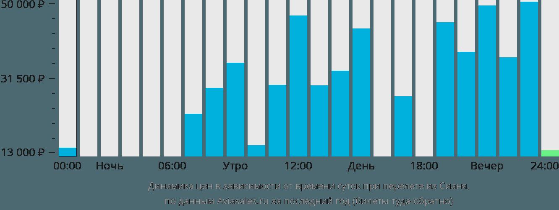 Динамика цен в зависимости от времени вылета из Сианя