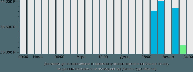Динамика цен в зависимости от времени вылета из Сианя Нур-Султан (Астана)