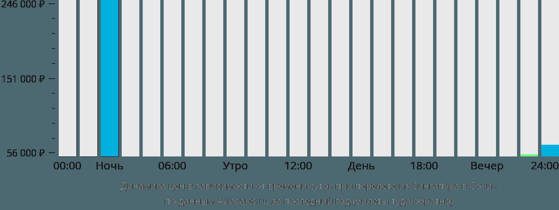 Динамика цен в зависимости от времени вылета из Сингапура в Сочи