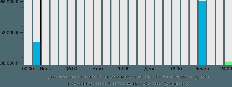 Динамика цен в зависимости от времени вылета из Сингапура в Будапешт