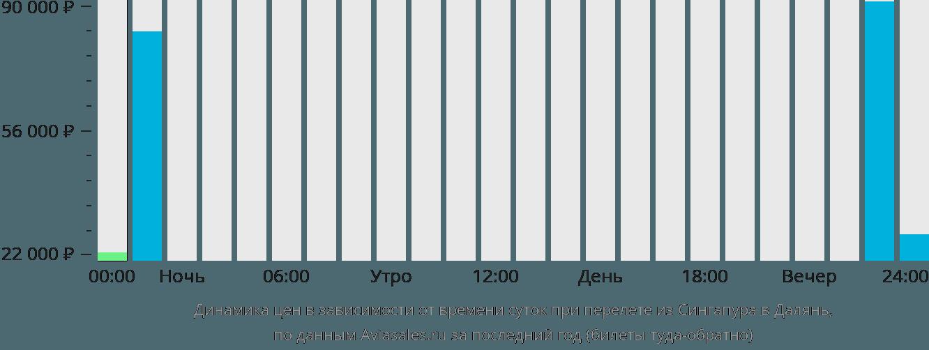 Динамика цен в зависимости от времени вылета из Сингапура в Далянь
