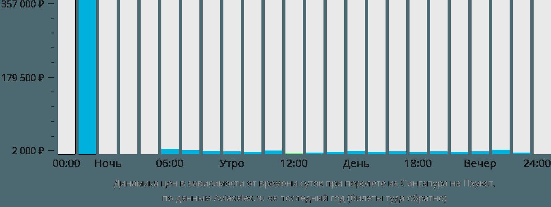 Динамика цен в зависимости от времени вылета из Сингапура на Пхукет