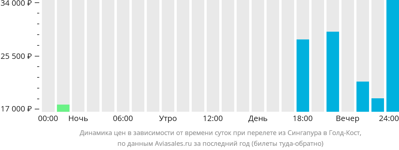 Динамика цен в зависимости от времени вылета из Сингапура в Голд-Кост