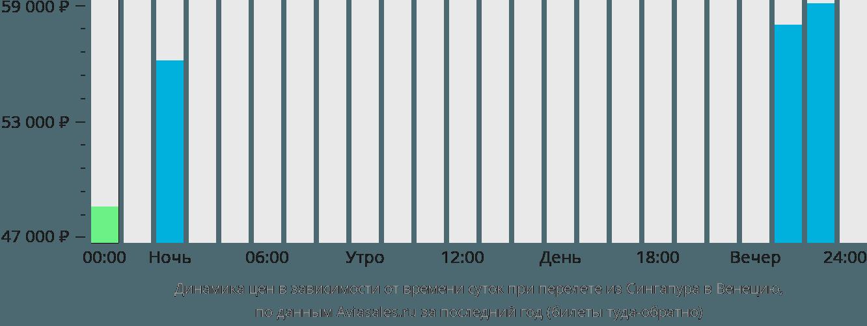 Динамика цен в зависимости от времени вылета из Сингапура в Венецию
