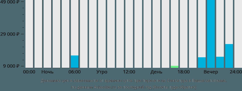 Динамика цен в зависимости от времени вылета из Сингапура в Вишакхапатнама