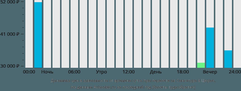 Динамика цен в зависимости от времени вылета из Сингапура в Цюрих