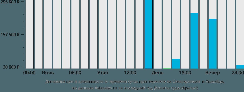 Динамика цен в зависимости от времени вылета из Симферополя в Ашхабад