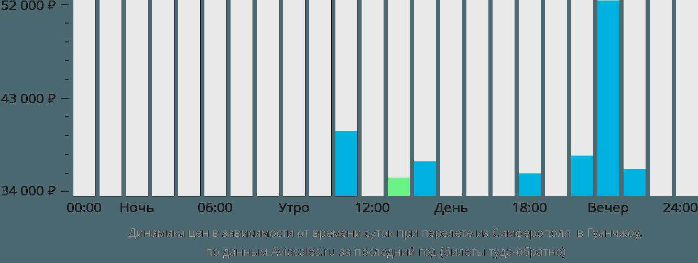 Динамика цен в зависимости от времени вылета из Симферополя  в Гуанчжоу