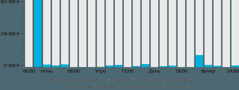 Динамика цен в зависимости от времени вылета из Симферополя в Дели
