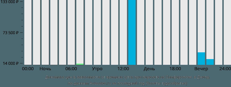 Динамика цен в зависимости от времени вылета из Симферополя в Днепр