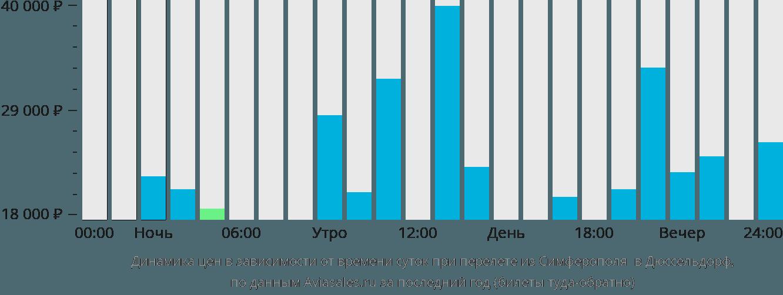 Динамика цен в зависимости от времени вылета из Симферополя в Дюссельдорф