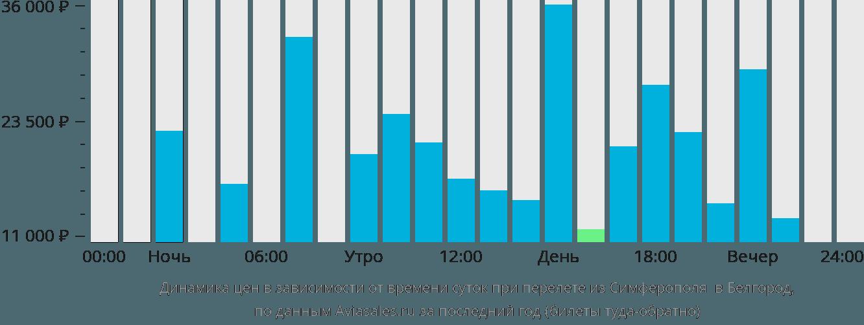 Динамика цен в зависимости от времени вылета из Симферополя в Белгород
