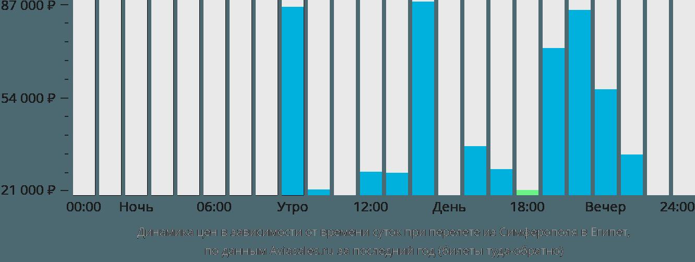 Динамика цен в зависимости от времени вылета из Симферополя в Египет