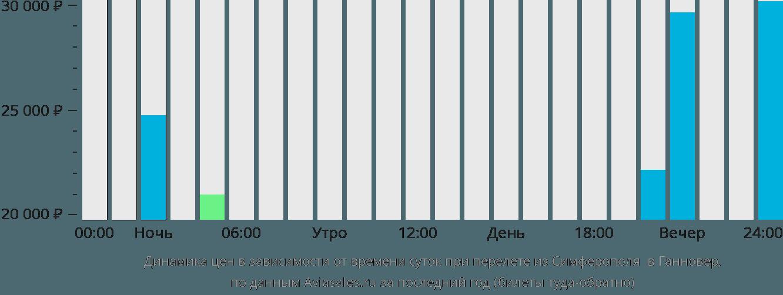 Динамика цен в зависимости от времени вылета из Симферополя в Ганновер