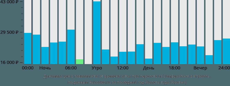 Динамика цен в зависимости от времени вылета из Симферополя в Израиль