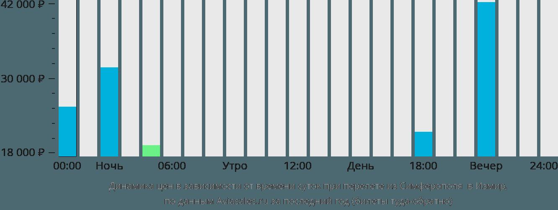 Динамика цен в зависимости от времени вылета из Симферополя в Измир