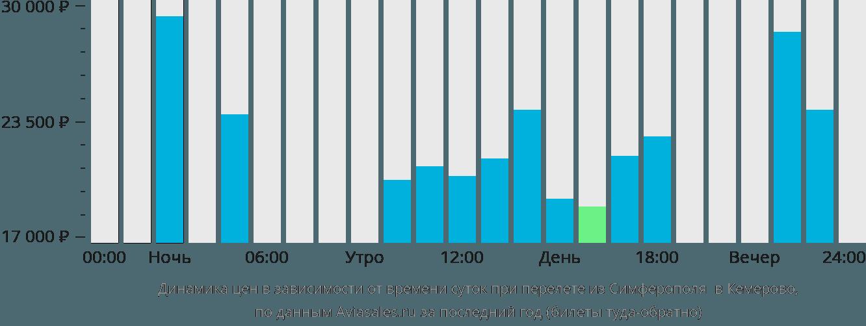 Динамика цен в зависимости от времени вылета из Симферополя в Кемерово