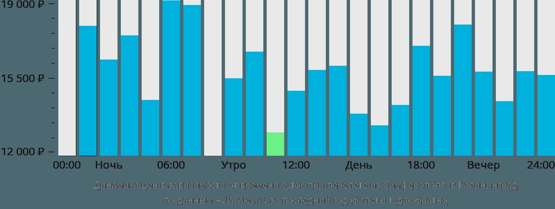 Динамика цен в зависимости от времени вылета из Симферополя в Калининград