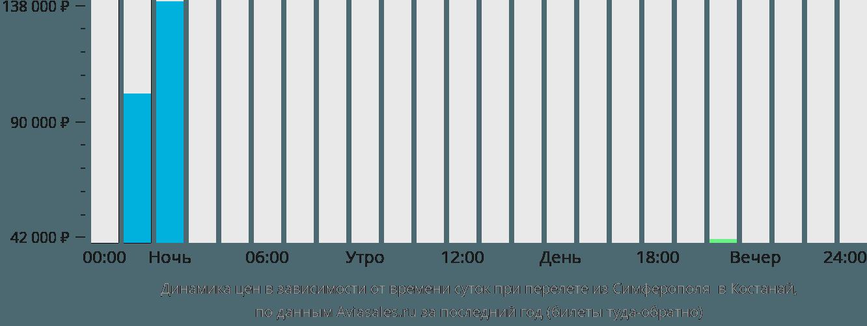 Динамика цен в зависимости от времени вылета из Симферополя  в Костанай