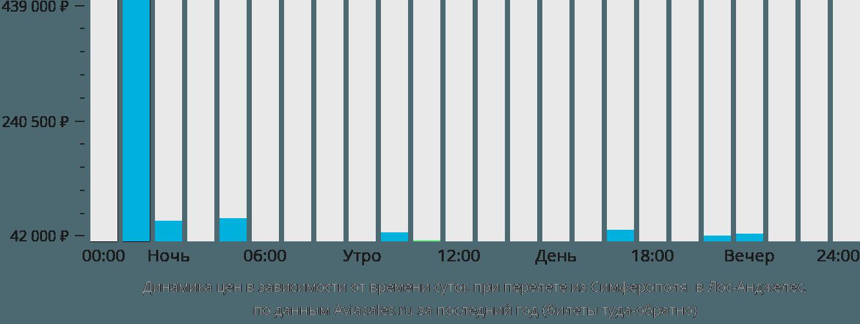 Динамика цен в зависимости от времени вылета из Симферополя  в Лос-Анджелес