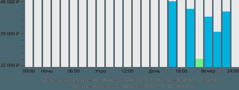 Динамика цен в зависимости от времени вылета из Симферополя  в Лиссабон
