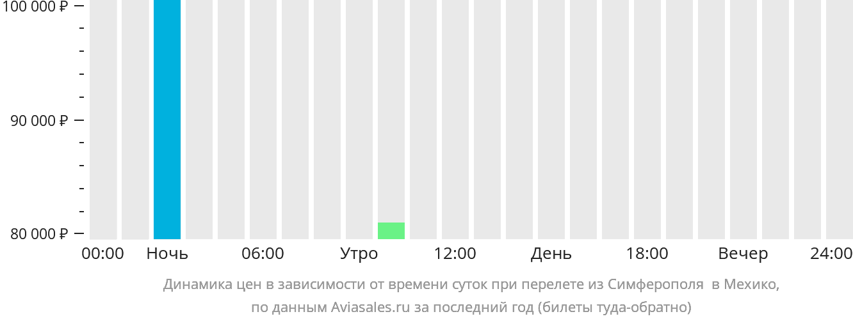 Динамика цен в зависимости от времени вылета из Симферополя в Мехико