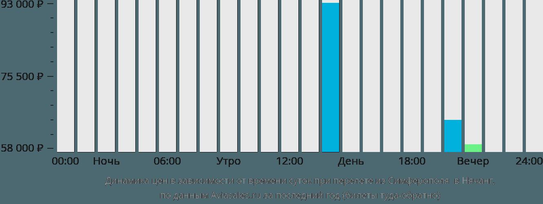 Динамика цен в зависимости от времени вылета из Симферополя в Нячанг